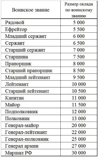 Размер окладов по воинскому званию