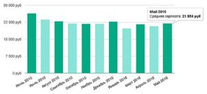 статистика зарплат в челябинске