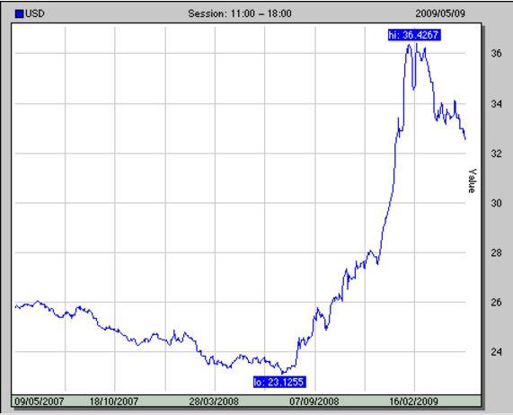 рост курса доллара в 2009 году