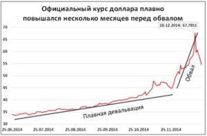 скачек курса доллара