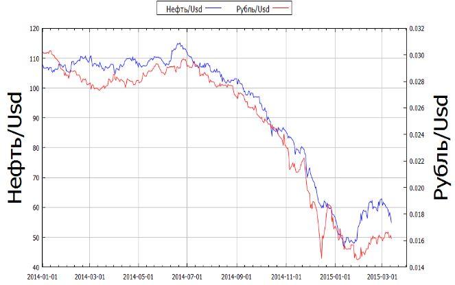 падение курса нефти