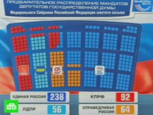 распределение депутатских кресел