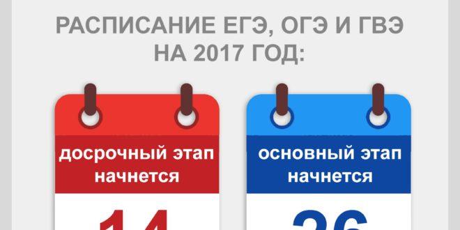 Изменения в егэ 2017 последние новости официальный сайт фипи